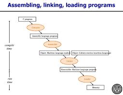 ece200 u2013 computer organization chapter 3 u2013 instructions the