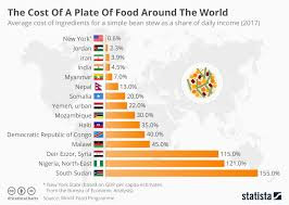 average cost of food chart the cost of a plate of food around the world statista