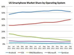 android vs iphone market android s us market continues to slip the register