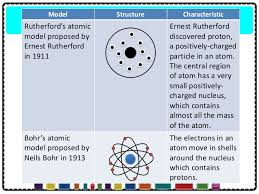 chapter 2 the structure of the atom