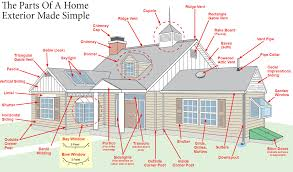 glossary terms homeowners need to know pj fitzpatrick