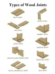 wood joints items to consider when choosing a wood joint ppt