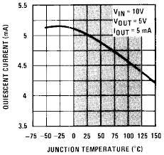 lm7800 datasheet 1 5 a wide vin fixed voltage regulators ti com