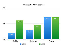 Comcast Help Desk Number One Year In To Comcast U0027s Massive Customer Service Overhaul
