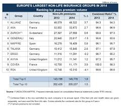 for other insurers this revenue is not major in 2016 achmea earned 17 293 million euros in non life premiums