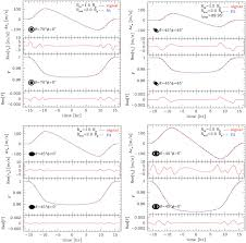 predicting photometric and spectroscopic signatures of rings
