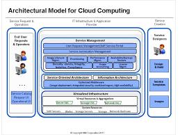 architecture enterprise cloud computing technology architecture