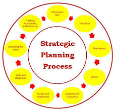 28 best strategic plans for success as a nonprofit images on