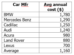 audi maintenance costs visualizing the future part iii value innovations