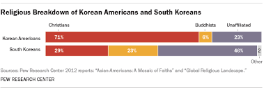 6 facts about christianity in south korea pew research center