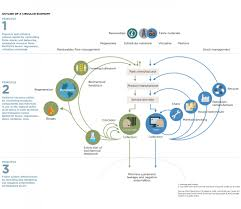 building blocks of a circular economy circular economy design