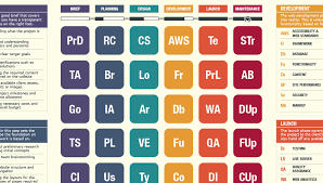 Development Of The Periodic Table The Periodic Table Of Web Design Webdesigner Depot