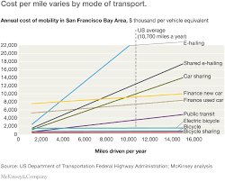 United States Map With Mileage Scale by Urban Mobility At A Tipping Point Mckinsey U0026 Company
