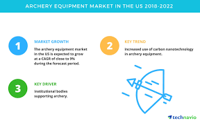 archery equipment market in the us trends drivers and