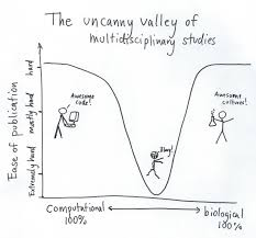 Uncanny The Uncanny Valley Of Multidisciplinary Studies The Mad
