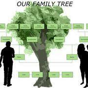 ancestrycouk family tree maker review pc advisor family tree