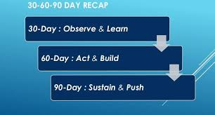 30 u2013 60 u2013 90 days plan u2013 the key to success lokesh kumar