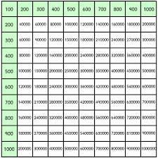 properties of multiplication math tutorvista com