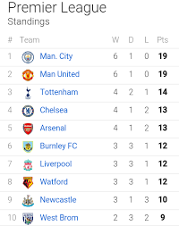 Premier League Table Checkout Premier League Table After Week Seven And Top Scorer