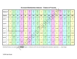 Table Of Trigonometric Values Common Referance Angles From Coolmath Funmath On