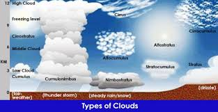 3 kinds of clouds identify three basic types of clouds