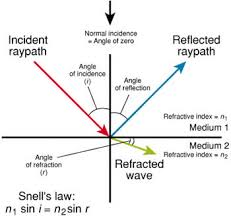 Light Is Not Refracted When It Is Difference Between Reflection And Refraction Reflection Vs
