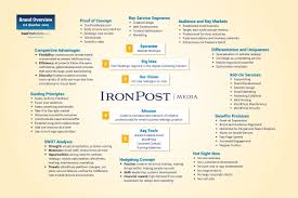 At Home Design Quarter Contact Defining Your Brand At A Glance Iron Post Media