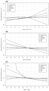 water free full text suitability of a coupled hydrodynamic