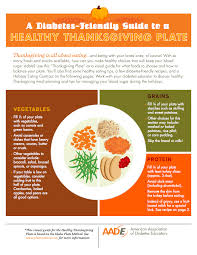 does this plate method look familiar healthy thanksgiving