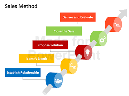 sales methods editable powerpoint slides