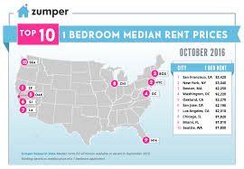 Average Rent Cost by Miami Real Estate Market Reports Curbed Miami