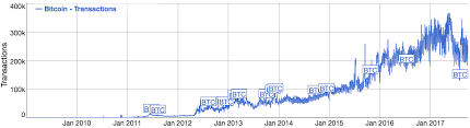 bitcoin yearly chart bitpay s bitcoin payments volume grows by 328 on pace for 1