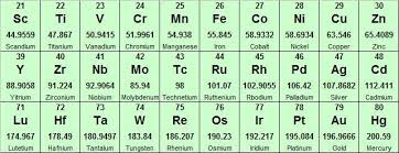 what is the purpose of the periodic table file transition metals periodic table jpg wikimedia commons