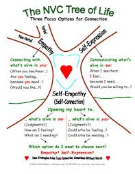 about nvc nonviolent communication therapy and psychology