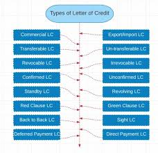 100 letter of credit for export letter of credit l c in
