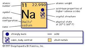 What Does The Element Symbol On The Periodic Table Indicate Sodium Facts Uses U0026 Properties Britannica Com