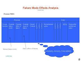 process failure mode and effects analysis pfmeapresentationeze