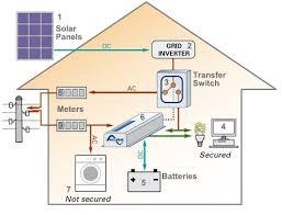 backup solar system diagram solar pinterest solar solar