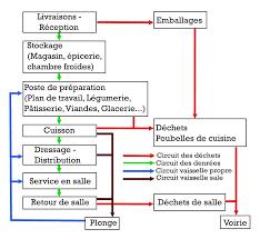 le marché de la cuisine marche en avant hygiène wikipédia