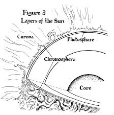 collection layers sun diagram worksheet