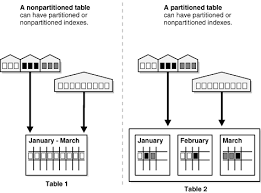 table partitioning in sql server partitioning concepts
