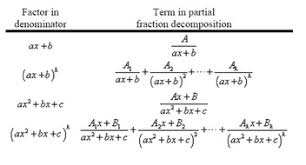 laplace transform table calculator laplace transform solution of the initial value problems inverse
