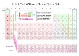 electron orbital worksheet free worksheets library download and