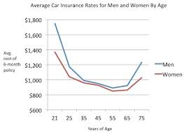 Estimated Car Insurance Cost by What Causes Auto Insurance Rates To Go Up The Most Goodtogoinsurance