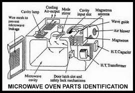 microwave oven shuts after 2 or 3 seconds how to fix