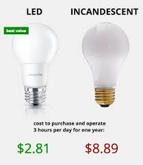 halogen light bulbs vs incandescent light bulb types how much do led lights save per year light bulb