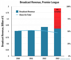 epl broadcast charts the nfl is getting trounced by the english premier league in