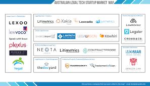 australian legal tech startup market map lawpath
