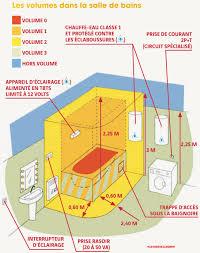 hauteur prise cuisine plan de travail hauteur plan de travail salle de bain plan de travail meuble