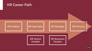 hr manager objective statement human resources most leaders still complain that hr employees have no business sense they do not talk about numbers they do not support arguments with relevant data